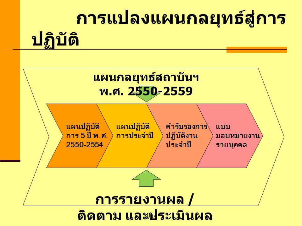 * กลยุทธ์การถ่ายทอด KPIs ตาม โครงสร้างองค์กร เป้าประสงค์ / ยุทธศาสตร์ ส่วนงาน / ส่วน KPIs ส่วนงาน / ส่วน KPIs กระทรวง KPIs กลุ่มภารกิจ ( สกอ.) KPIs สถาบัน เป้าประสงค์ / ยุทธศาสตร์ ของกลุ่มภารกิจ ( สกอ.) เป้าประสงค์ / ยุทธศาสตร์ ของสถาบัน เป้าประสงค์ / ยุทธศาสตร์ ของกระทรวง การแปลงแผนกลยุทธ์สู่การปฏิบัติ 9/14
