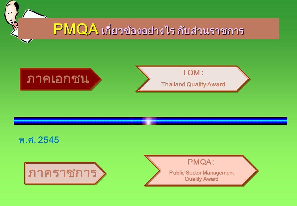 PMQA เป็นกรอบการประเมินระดับมาตรฐานสากลมาใช้ ตรวจประเมินองค์กรด้วยตนเอง PMQA เป็นกรอบการประเมินระดับมาตรฐานสากลมาใช้ ตรวจประเมินองค์กรด้วยตนเอง ทำให้ผู้บริหารได้รู้ว่าหน่วยงานของตนยังมี ความบกพร่องในเรื่องใด และสามารถ กำหนดวิธีการปรับปรุงองค์กรที่นำไปสู่ ความสำเร็จ ด้านการพัฒนาและการเติบโต ประสิทธิภาพกระบวนงานภายใน การสร้าง ศักยภาพและความผาสุกให้แก่บุคลากร