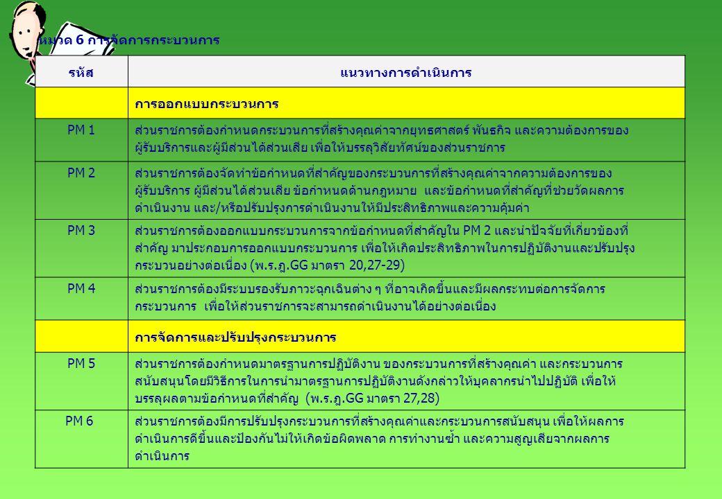 หมวด 7 ผลลัพธ์การดำเนินการ รหัสแนวทางการดำเนินการเกณฑ์การให้คะแนน (ร้อยละ) 12345 มิติด้านประสิทธิผล RM 1ร้อยละเฉลี่ยถ่วงน้ำหนักของแผนปฏิบัติการที่ส่วนราชการดำเนินการได้ สำเร็จตามมเป้าหมาย 6065707580 มิติด้านคุณภาพการให้บริการ RM 2ร้อยละความพึงพอใจของผู้รับบริการและผู้มีส่วนได้ส่วนเสียต่อการให้บริการ และการดำเนินงานของส่วนราชการ 6570758085 มิติด้านประสิทธิภาพของการปฏิบัติราชการ RM 3ร้อยละเฉลี่ยของความสำเร็จในการดำเนินการตามมาตรฐานระยะเวลาที่ กำหนดของกระบวนการที่สร้างคุณค่า (จำนวน 2 กระบวนการที่ได้จัดทำ คู่มือปฏิบัติงานในปี งปม.