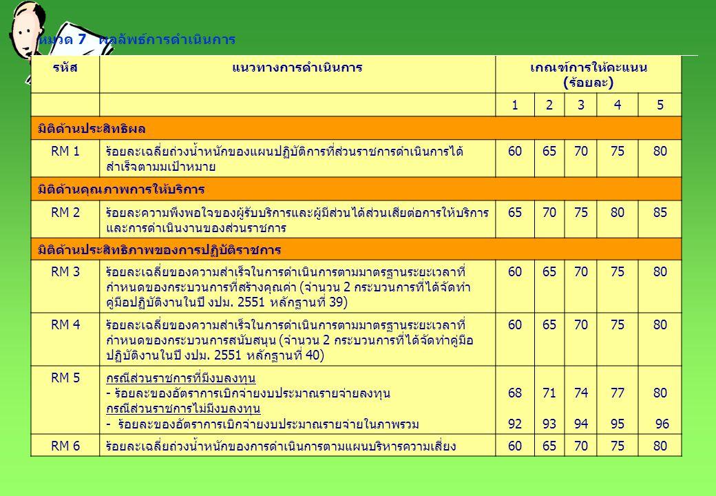 หมวด 7 ผลลัพธ์การดำเนินการ รหัสแนวทางการดำเนินการเกณฑ์การให้คะแนน (ร้อยละ) 12345 มิติด้านการพัฒนาองค์กร RM 7ร้อยละของบุคลากรที่ได้รับการพัฒนาขีดสมรรถนะตามแผนพัฒนาขีด สมรรถนะของบุคลากร หรือแผนพัฒนาบุคลากร 6065707580 RM 8ร้อยละของความครอบคลุม ถูกต้อง และทันสมัยของฐานข้อมูลที่สนับสนุน ยุทธศาสตร์อย่างน้อย 1 ประเด็นยุทธศาสตร์ 6065707580 RM 9ร้อยละเฉลี่ยถ่วงน้ำหนักความสำเร็จของการดำเนินกิจกรรมตามแผนการ จัดการความรู้ อย่างน้อย 3 องค์ความรู้ 60708090100 RM 10ร้อยละความสำเร็จของโครงการตามนโยบายการกำกับดูแลองค์การ ที่ดีอย่างน้อยด้านละ 1 โครงการ 6065707580