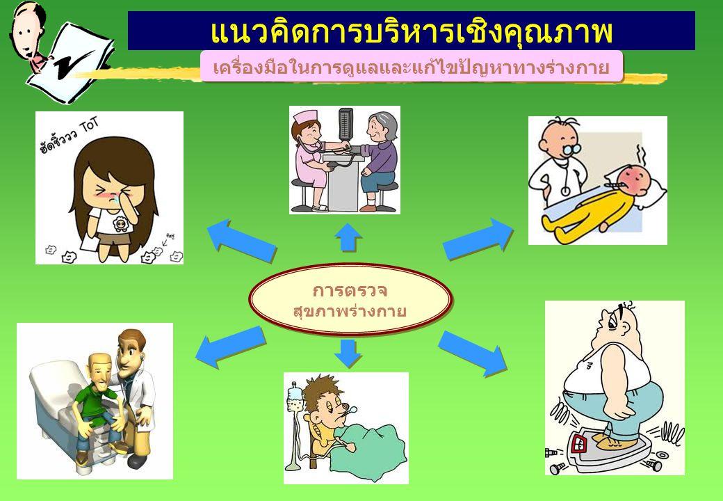 แนวคิดการบริหารเชิงคุณภาพ เครื่องมือในการดูแลและตรวจสุขภาพองค์กร ติดตาม ประเมินผล การตรวจสุขภาพ องค์กร PART QA