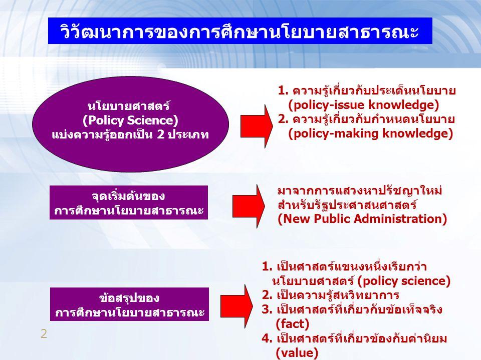 3 ความรู้พื้นฐานเกี่ยวกับ การศึกษานโยบายสาธารณะ ความหมาย ของนโยบาย สาธารณะ 1.