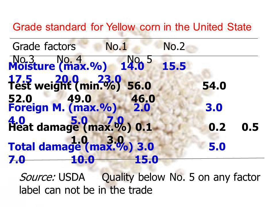 Grade standard for Yellow corn in Argentina Grade factors No.1 No.2 No.