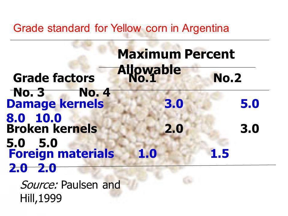 Grade standard for Yellow corn in South Africa Grade factors No.1 No.2 No.
