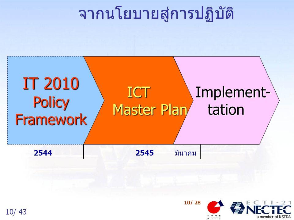 11/ 43 11/ 28 วิสัยทัศน์ พันธกิจ และวัตถุประสงค์หลัก แนวทางและยุทธศาสตร์การพัฒนา ICT