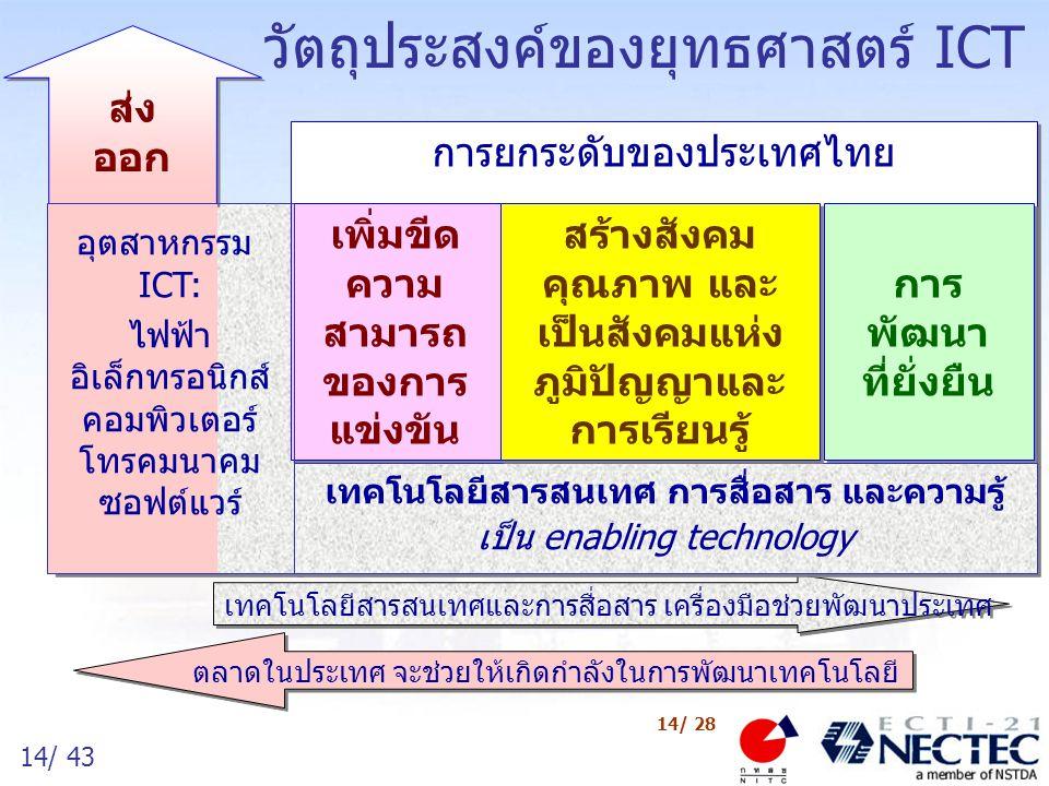 15/ 43 15/ 28 กลไกของเศรษฐกิจใหม่ Thailand Inc.