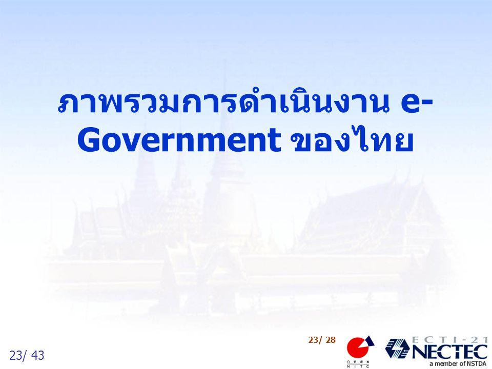 24/ 43 24/ 28 ผลงานด้าน ICT ในรัฐบาลปัจจุบัน 2544 (ผลงาน) Q1Q2Q3Q4 2545 (เป้าหมาย) Q1Q2Q3 เครือข่ายอินเทอร์เน็ตเพื่อโรงเรียนไทย อินเทอร์เน็ตถึงโรงเรียนประถมและมัธยม เครือข่ายเพื่อการวิจัยความเร็วสูง เชื่อมต่อกับ APAN* และ Internet2 APAN Internet2 พระราชบัญญัติว่าด้วยธุรกรรมทางอิเล็กทรอนิกส์ พ.ศ.๒๕๔๔ กม.ลำดับรองของรัฐธรรมนูญ ม.๗๘ (พรบ.โครงสร้างพื้นฐานสารสนเทศ) ร่างกฎหมายคุ้มครองข้อมูลส่วนบุคคล/อาชญากรรมคอมพิวเตอร์ผ่าน NITC ร่างกฎหมายการโอนเงินทางอิเล็กทรอนิกส์แล้วเสร็จ โครงการ e-Government เปิดตัวศูนย์บริการด้านความปลอดภัยของระบบข้อมูล ThaiCERT โครงการเครือข่ายทรัพยากรน้ำแห่งชาติเชื่อมต่อและใช้งานได้จริง 5 หน่วยงาน โครงการผลิตเครื่อง PC ราคาประหยัดสำหรับประเทศไทยออกสู่ท้องตลาด ร่างนโยบายด้านอินเทอร์เน็ตสำหรับประเทศไทยแล้วเสร็จ ร่างนโยบาย IT2010 แล้วเสร็จ/นำเข้ารวมในแผนพัฒนาฯฉบับที่๙ ร่างรายงานเรื่องความต้องการกำลังคนด้านไอทีของไทยแล้วเสร็จ รวมยอดขายถึง ธค.