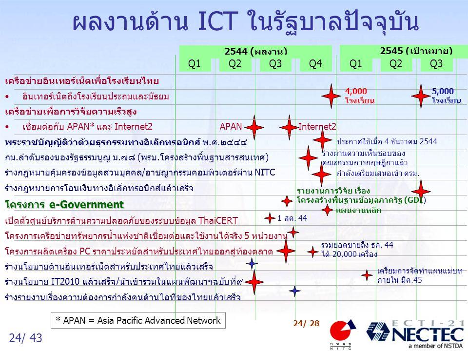 25/ 43 25/ 28 ผลงานด้าน ICT ในรัฐบาลปัจจุบัน (รัฐ) 2544 (ผลงาน) Q1Q2Q3Q4 2545 (เป้าหมาย) Q1Q2Q3 กรมสรรพากร เริ่มรับชำระภาษีมูลค่าเพิ่มทางอินเทอร์เน็ต เริ่มรับ ภงด.๙๑ ทางอินเทอร์เน็ต กรมทะเบียนการค้า บริการตรวจค้นชื่อนิติบุคคลทางอินเทอร์เน็ต บริการจดทะเบียนธุรกิจทางอินเทอร์เน็ต กระทรวงการคลัง โครงสร้างพื้นฐานร่วมสำหรับธนาคารของรัฐ 8 แห่ง โครงการระบบข้อมูลเพื่อการเกษตรแบบบูรณาการ AIN ตลาดหลักทรัพย์แห่งประเทศไทย ระบบบริการจองหุ้นออนไลน์ผ่านอินเทอร์เน็ต SetTrade ธนาคารแห่งประเทศไทย บริการ BAHTNET2 เพื่อการชำระเงินทางอิเล็กทรอนิกส์ บริการแก่ภาครัฐเพื่อยกเลิกการใช้เช็คของ ธปท.เพื่อส่วนราชการ เริ่มใช้ครั้งแรกในการจองหุ้น บริษัทอินเทอร์เน็ต ประเทศไทย 2-3 พ.ย.
