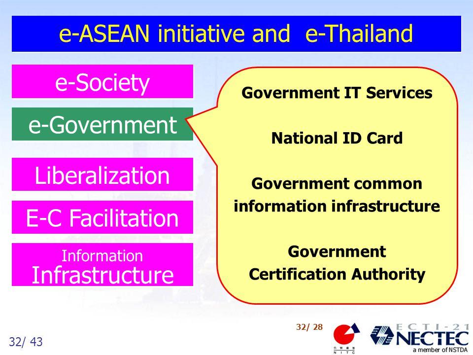 33/ 43 33/ 28 ความเป็นมาของโครงการ กิจกรรมหนึ่งของ e-Thailand เพื่อการพัฒนาประเทศด้วย การใช้ IT ในภาครัฐที่ดี อนุกรรมการส่งเสริมการใช้เทคโนโลยีสารสนเทศใน หน่วยงานของรัฐ มีมติให้ดำเนินโครงการ e-Government เมื่อ ๗ มีนาคม ๒๕๔๔ คณะกรรมการเทคโนโลยีสารสนเทศแห่งชาติ มีอนุมัติใน หลักการให้ดำเนินโครงการ e-Government เมื่อ ๑๑ มิถุนายน ๒๕๔๔ ระยะเวลา ๒ ปี (มีนาคม ๒๕๔๔ – มีนาคม ๒๕๔๖)