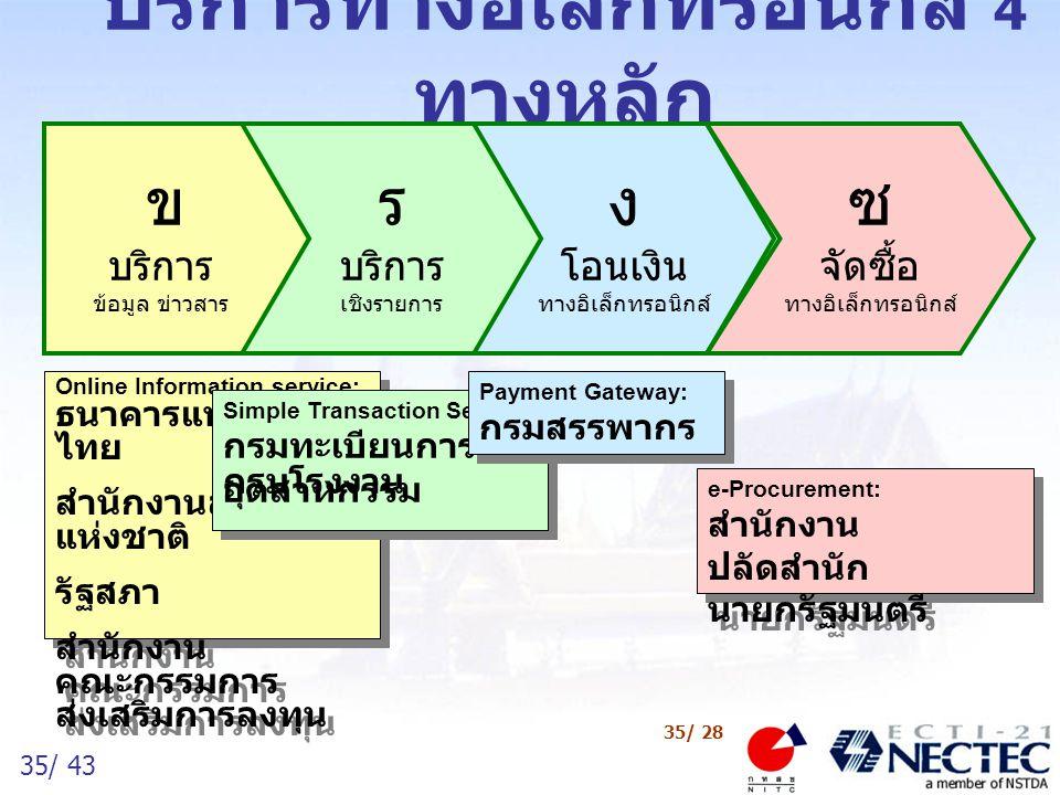 36/ 43 36/ 28 ผลการดำเนินงานที่ผ่านมา สำรวจความต้องการของผู้ใช้บริการ/เจ้าหน้าที่ของรัฐ ต่อการบริการของรัฐ ศึกษา รวบรวมข้อมูลการดำเนินงานของโครงการด้าน ไอทีของหน่วยงานรัฐของประเทศไทยและต่างประเทศ จัดทำ Web Site Version แรก ของโครงการ (www.egov.thaigov.net)(www.egov.thaigov.net) จัดทำเอกสารเผยแพร่โครงการ ฯ