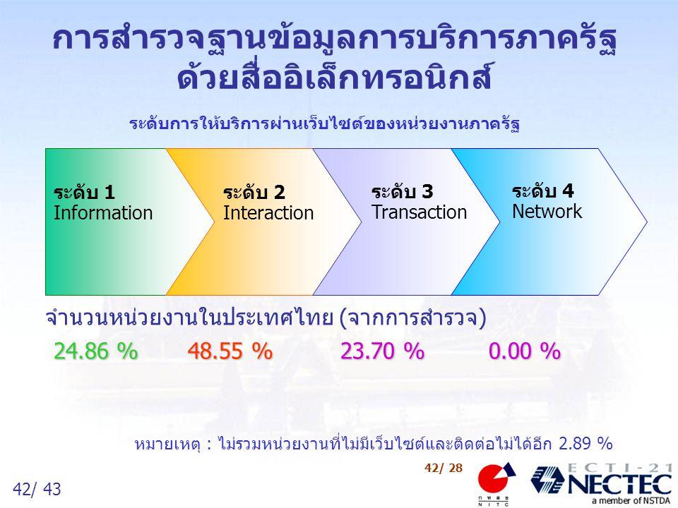43/ 43 43/ 28 ขอขอบคุณ สวัสดี www.egov.thaigov.net Manager@egov.thaigov.net