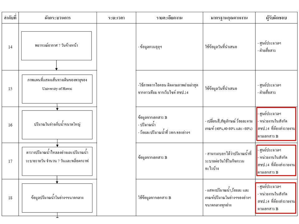 การดำเนินงาน ตามแผนการพัฒนาคุณภาพการบริหาร จัดการภาครัฐ (PMQA) หมวด 4 ( การจัดการความรู้ ) และ หมวด 6 ( การจัดการ กระบวนการ ) สำนักชลประทานที่ 14 คณะทำงานชุมชนแห่งการเรียนรู้ (CoP:Communication of Practices) เพิ่มประสิทธิภาพในกระบวนงานที่สำคัญ ทั้ง 3 ประเด็น 1.