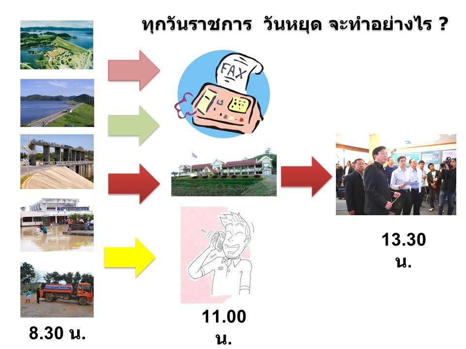 ปรับปรุง กระบวนการติดตามสถานการณ์น้ำ สำนักชลประทานที่ 14