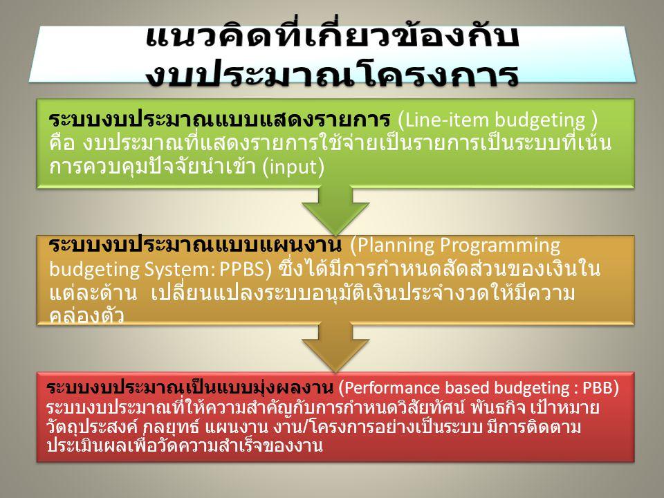 กระบวนการงบประมาณกับมาตรฐาน การจัดการทางการเงิน การจัดทำงบประมาณ การวางแผนงบประมาณ - การวางแผนเชิงกลยุทธ์ - MTEF การกำหนดผลผลิตและการ คำนวณต้นทุน การบริหารงบประมาณ การจัดระบบการจัดซ้อจัดจ้าง การบริหารทางการเงินและ ควบคุมงบประมาณ การบริหารสินทรัพย์ การติดตามประเมินผล การรายงานทางการเงิน และการดำเนินงาน การตรวจสอบภายใน