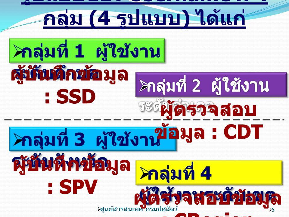 66 SSD CDT เพิ่มเติม / ปรับปรุง, แก้ไข / ยกเลิก ตรวจสอบข้อมูล ขั้นตอนสุดท้าย ความสัมพันธ์ระหว่าง Username ผู้ใช้งานและ การใช้งาน Program SPV CRegion เพิ่มเติม / ปรับปรุง, แก้ไข / ลบ ตรวจสอบข้อมูล ขั้นตอนสุดท้าย