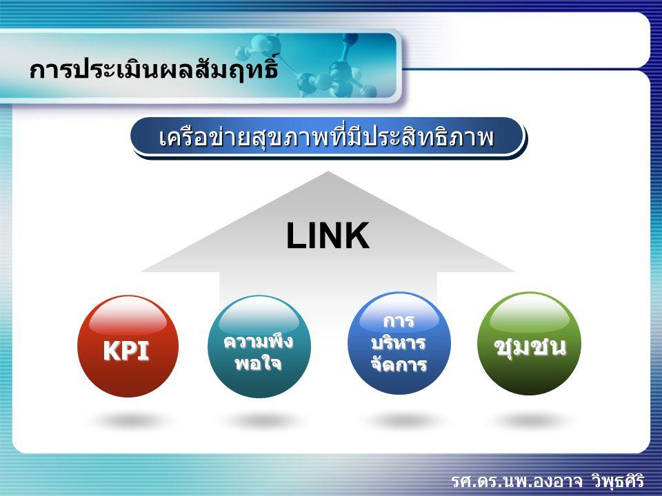 www.themegallery.com KPI In community In hospital