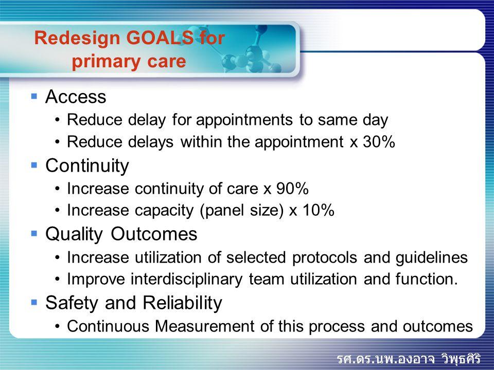 รศ.ดร.นพ.องอาจ วิพุธศิริ Goals of Primary Care Renewal  Improving frontline access to healthcare  Ensuring the continuity and comprehensiveness of care for patients  Increasing patient and provider satisfaction  Improving the quality of care for patients  Increasing the cost-effectiveness of healthcare services.