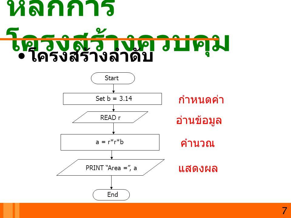 หลักการ โครงสร้างควบคุม โครงสร้างการเลือก โครงสร้าง IF โครงสร้าง IF-ELSE READ x,y Start End a = y-x PRINT A = , a x > y TrueFalse 8 READ x,y Start End a = y-x PRINT A = , a x > y TrueFalse a = x-y