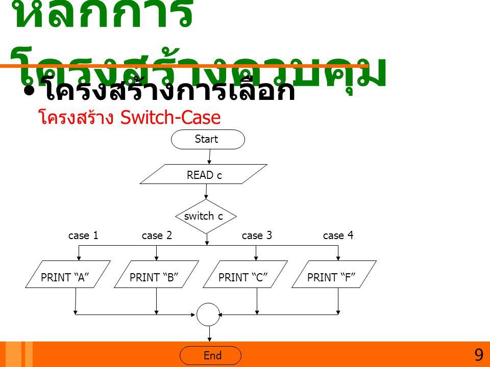 หลักการ โครงสร้างควบคุม 10 โครงสร้างการทำซ้ำหรือลูป (loop) โครงสร้าง WHILEโครงสร้าง DOWHILEโครงสร้าง For Set a = 1 Start End a = a+1 PRINT a While a<10 True False Set a = 1 Start End a = a+1 PRINT a while a<10 True False Set a = 1 Start End a = a+1 PRINT a For i =1 To 10 True False