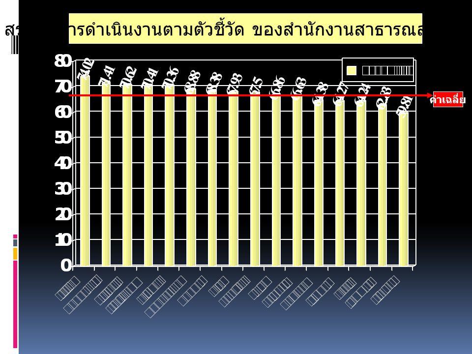 0101 ผลการดำเนินงานโครงการ สนองน้ำพระราชหฤทัย ในหลวง ทรง ห่วงใย สุขภาพ ประชาชนฯ คปสอ.