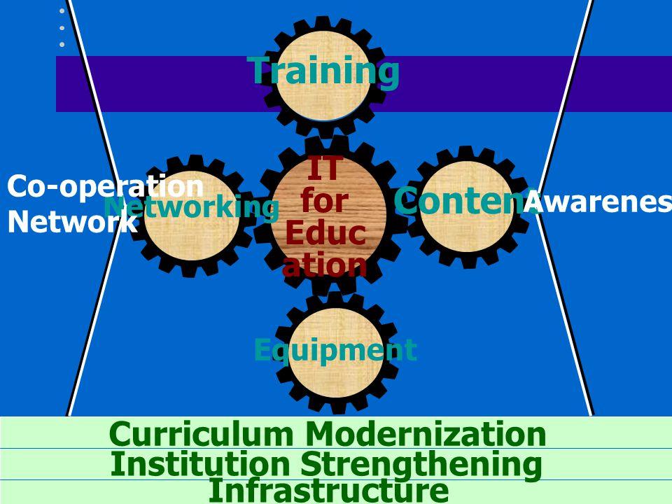 โรงเรียนยุคใหม่ : สิ่งแวดล้อม การเรียนรู้ ห้องสมุดดิจิทัล และ คลังความรู้ คัดสรรสาระทางการศึกษาที่ดีที่สุด โดยเฉพาะ อย่างยิ่งวิชาการทางวิทยาศาสตร์และ เทคโนโลยี เสาะหาความรู้ที่อยู่ในอินเทอร์เน็ต สร้างสมดุลระหว่างห้องปฏิบัติการคอมพิวเตอร์ และสิ่งแวดล้อมทางเทคโนโลยีในห้องเรียน ทั่วไป ตัวอย่างสิ่งแวดล้อมในห้องเรียน : – คอมพิวเตอร์มัลติมีเดีย โปรเจ็คเตอร์ พรินเตอร์ วีดิ ทัศน์ วิทยุ โทรทัศน์ – มีสายเชี่อมต่ออินเทอร์เน็ตได้ – ซอฟต์แวร์ และ เนื้อหาเฉพาะวิชา ข้อมูลอ้างอิง การ ทดลองเสมือน