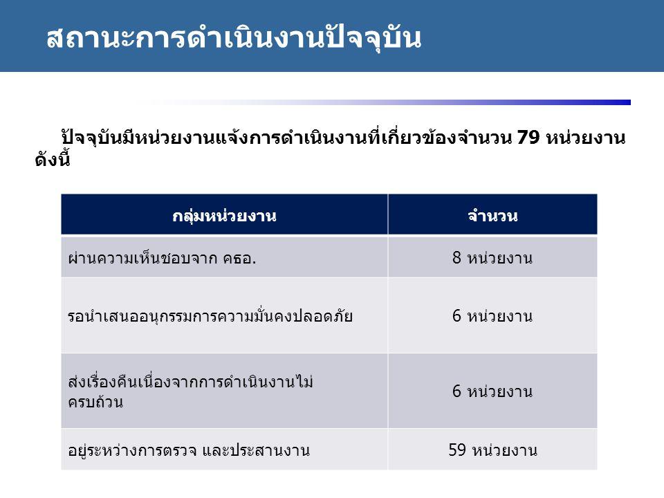 http://www.eppo.go.th - 38 - 1.ธนาคารแห่งประเทศไทย 2.
