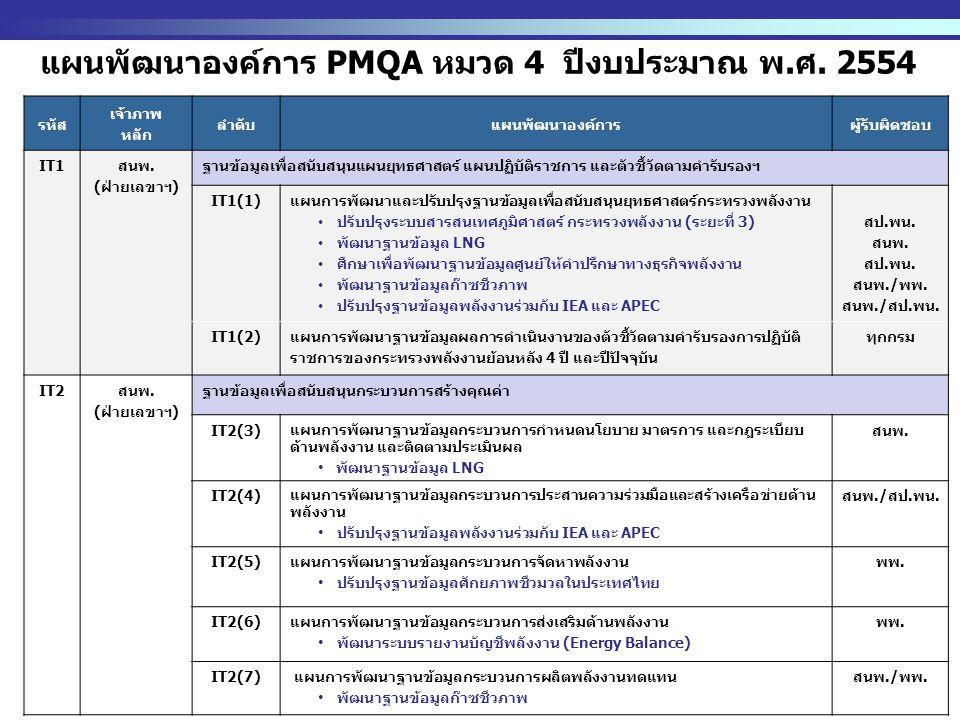 http://www.eppo.go.th - 6 - แผนพัฒนาองค์การ PMQA หมวด 4 ปีงบประมาณ พ.ศ.