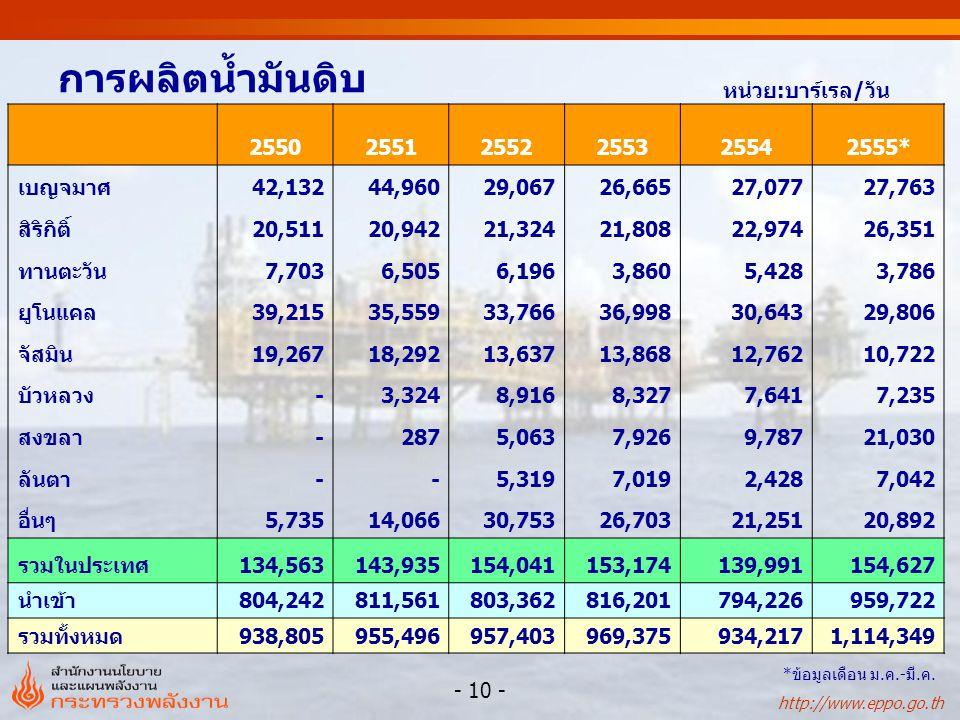 http://www.eppo.go.th - 11 - การนำเข้าน้ำมันดิบแยกตามแหล่งผลิต หน่วย : ล้านลิตร 25512552255325542555* อัตราการ เปลี่ยนแปลง (%) สัดส่วน (%) 25542555* ตะวันออกกลาง39,14536,60134,553 35,75710,247 3.5 37.175 ตะวันออกไกล3,3446,0254,250 3,6841,267-13.398.59 อื่นๆ4,7363,9958,563 6,6482,218-22.4-19.816 รวม47,22546,62047,365 46,09013,733-2.726.2100 *ข้อมูลเดือน ม.ค.-มี.ค.