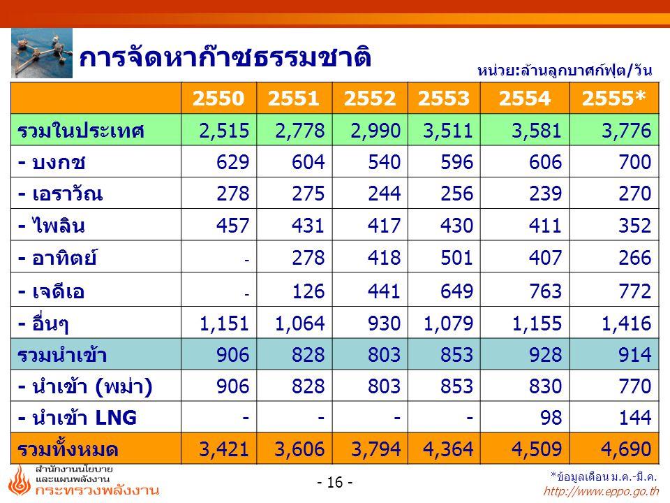 http://www.eppo.go.th หน่วย : % หน่วย : ล้านลูกบาศก์ฟุต/วัน การใช้ก๊าซธรรมชาติรายสาขา สัดส่วนการใช้ก๊าซธรรมชาติ สาขา255025512552255325542555* ผลิตไฟฟ้า 2,3462,4232,4352,7282,4762,522 โรงแยกก๊าซ572583599652867875 อุตสาหกรรม 347361387478569603 รถยนต์ (NGV)2477143 181231274 รวม 3,2883,4443,5644,0394,1434,274 สาขา255025512552255325542555* ผลิตไฟฟ้า717068 6059 โรงแยกก๊าซ17 1621 อุตสาหกรรม11 1214 รถยนต์ (NGV)124456 รวม100 - 17 - *ข้อมูลเดือน ม.ค.-มี.ค.