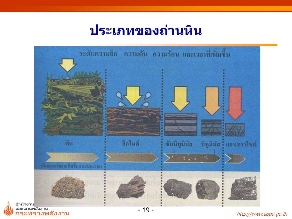 http://www.eppo.go.th - 20 - ประเภทและองค์ประกอบของถ่านหิน 1.พีท (Peat) เป็นขั้นแรกในกระบวนการเกิดถ่านหิน ประกอบด้วยซากพืชซึ่งบางส่วนได้สลายตัวไปแล้ว สามารถใช้เป็นเชื้อเพลิงได้ 2.ลิกไนต์ (Lignite) มีซากพืชหลงเหลืออยู่เล็กน้อย มีความชื้นมาก เป็นถ่านหินที่ใช้เป็นเชื้อเพลิง 3.ซับบิทูมินัส (Sub-Bituminous) มีสีดำ เป็นเชื้อเพลิงที่มีคุณภาพเหมาะสมในการผลิตกระแสไฟฟ้า 4.บิทูมินัส (Bituminous) เป็นถ่านหินเนื้อแน่น แข็ง ประกอบด้วยชั้นถ่านหินสีดำมันวาว ใช้เป็นเชื้อเพลิง เพื่อการถลุงโลหะ 5.แอนทราไซต์ (Anthracite) เป็นถ่านหินที่มีลักษณะดำเป็นเงา มันวาวมาก มีรอยแตกเว้าแบบก้นหอย ติดไฟยาก ร้อยละ (%)CHONSความชื้น Peat50-605-635-402175-80 Lignite60-755-620-301150-70 Sub-Bituminous75-805-615-201125-30 Bituminous80-904-610-15155-10 Anthracite90-982-3 112-5