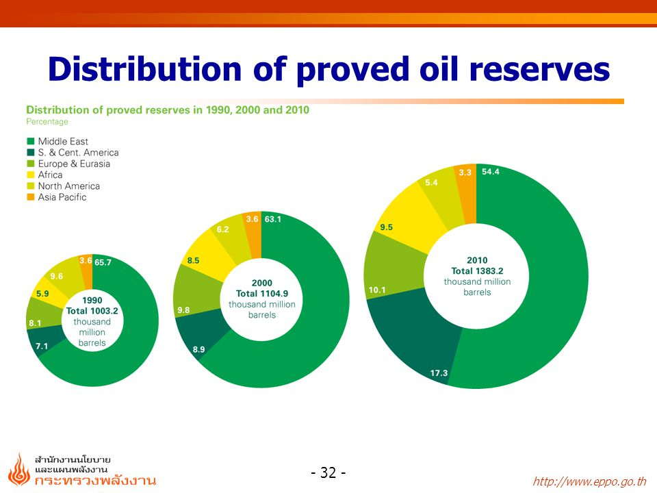 http://www.eppo.go.th - 33 - Oil reserves-to-production (R/P) ratios