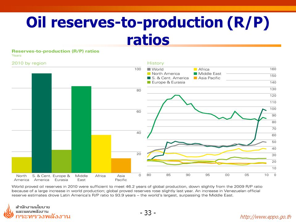 http://www.eppo.go.th - 34 - Distribution of proved natural gas reserves
