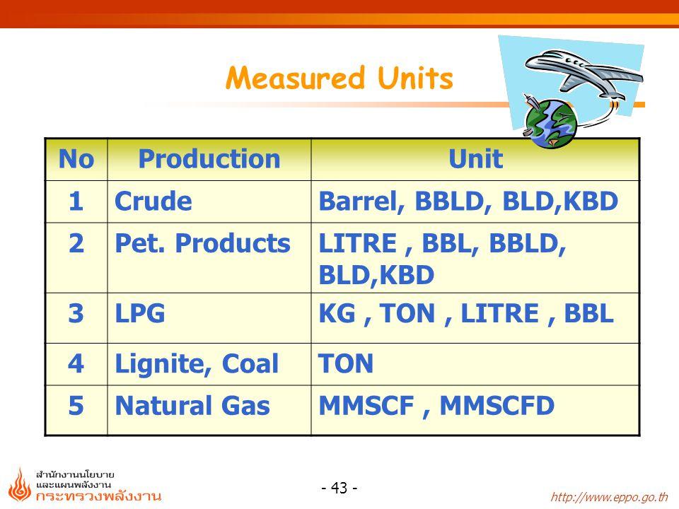 http://www.eppo.go.th - 44 - CONVERSION FACTORS ENERGY CONTENT OF FUEL (NET CALORIFIC VALUE) TYPESUNITKCAL / UNIT TOE / 10 6 UNIT MJ / UNIT 10 3 BTU / UNIT MODERN ENERGY 1.