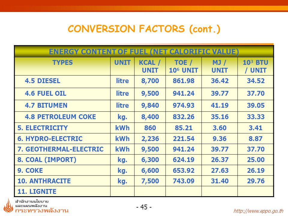 http://www.eppo.go.th - 46 - CONVERSION FACTORS (cont.) ENERGY CONTENT OF FUEL (NET CALORIFIC VALUE) TYPESUNITKCAL / UNIT TOE / 10 6 UNIT MJ / UNIT 10 3 BTU / UNIT 11.1 LIkg.4,400435.9418.4217.46 11.2 KRABIkg.2,600257.6010.8810.32 11.3 MAE MOHkg.2,500247.7010.479.92 11.4 CHAE KHONkg.3,610357.6715.1114.32 RENEWABLE ENERGY 12.