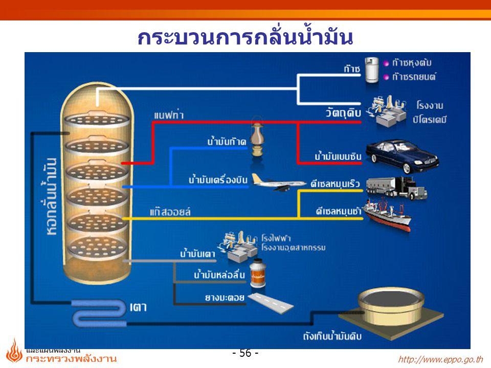 http://www.eppo.go.th - 57 - โรงกลั่นน้ำมันในประเทศไทย ไทยออยล์ (TOP)275 ไออาร์พีซี (IRPC) 215 กำลังการกลั่น ปี 2555 เอสโซ่ (ESSO)170 อะโรเมติกส์และการกลั่น (PTTAR)170 สตาร์ปิโตรเลียมรีไฟน์นิ่ง (SPRC)150 บางจาก (BCP)120 ระยองเพียวริไฟเออร์ (RPC)17 1,117 (พันบาร์เรล/วัน)