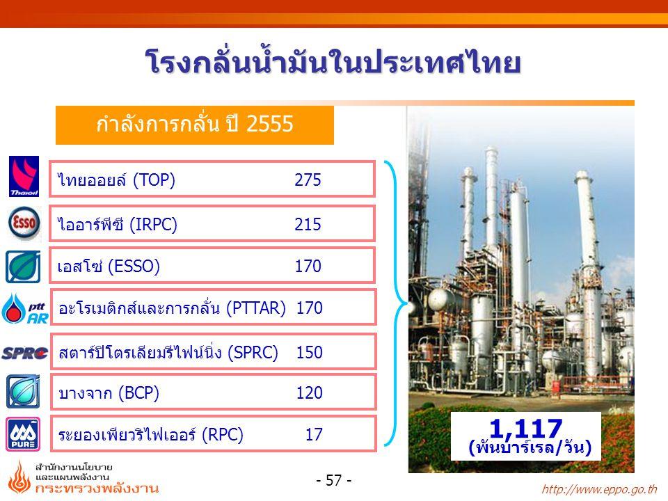http://www.eppo.go.th โรงกลั่น ความสามารถในการกลั่น (บาร์เรล/วัน) น้ำมันดิบ ใช้ในโรงกลั่น* (บาร์เรล/วัน) สัดส่วนการใช้กำลัง การกลั่น (%) ไทยออยล์ 275,000 279,893102 บางจาก 120,000 102,52385 เอสโซ่ 170,000 137,81581 ไออาร์พีซี 215,000185,76886 อะโรเมติกส์และการกลั่น 170,000153,20590 สตาร์ปิโตรเลียมฯ 150,000164,021109 ระยองเพอริไฟเออร์ 17,0004,63827 รวม 1,117,0001,027,86292 การใช้กำลังกลั่นของประเทศ ปี 2555 - 58 - *ข้อมูลเดือน ม.ค.-มี.ค.