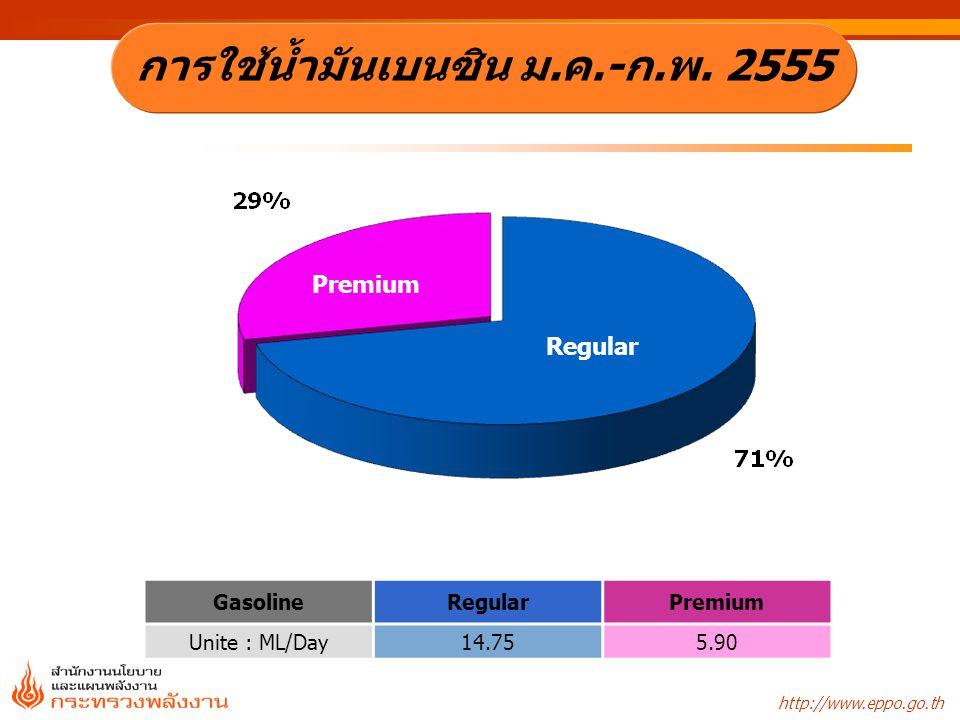 http://www.eppo.go.th Gasohol 95 (E10) U 95 Gasohol 95 (E20) PremiumU-95 Gasohol 95 (E10) Gasohol 95 (E20) Gasohol 95 (E85) Unite : ML/Day 0.145.000.710.05 การใช้เบนซินพิเศษ ม.ค.-ก.พ.