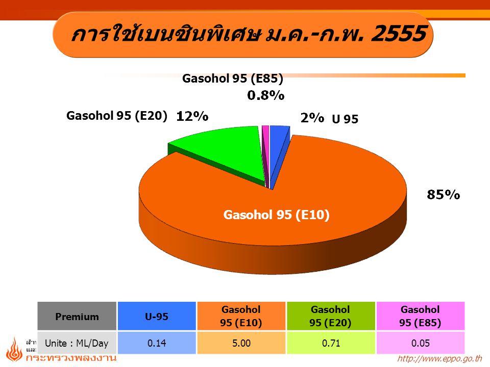 http://www.eppo.go.th Gasohol 91 (E10) U 91 RegularU-91Gasohol 91 (E10) Unite : ML/Day 9.425.33 การใช้เบนซินธรรมดา ม.ค.-ก.พ.