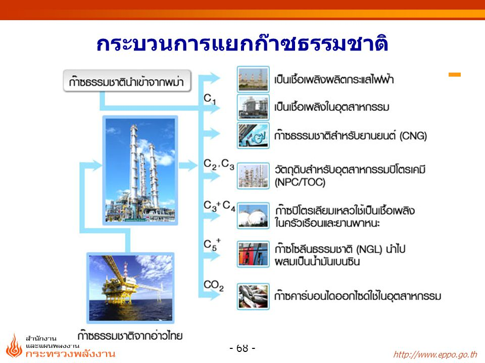http://www.eppo.go.th - 69 - รูปแบบอื่นๆของ ก๊าซธรรมชาติ  CNG : Compressed Natural Gas  NGV : Natural Gas Vehicle  LNG : Liquified Natural Gas  NGL : Natural Gasoline