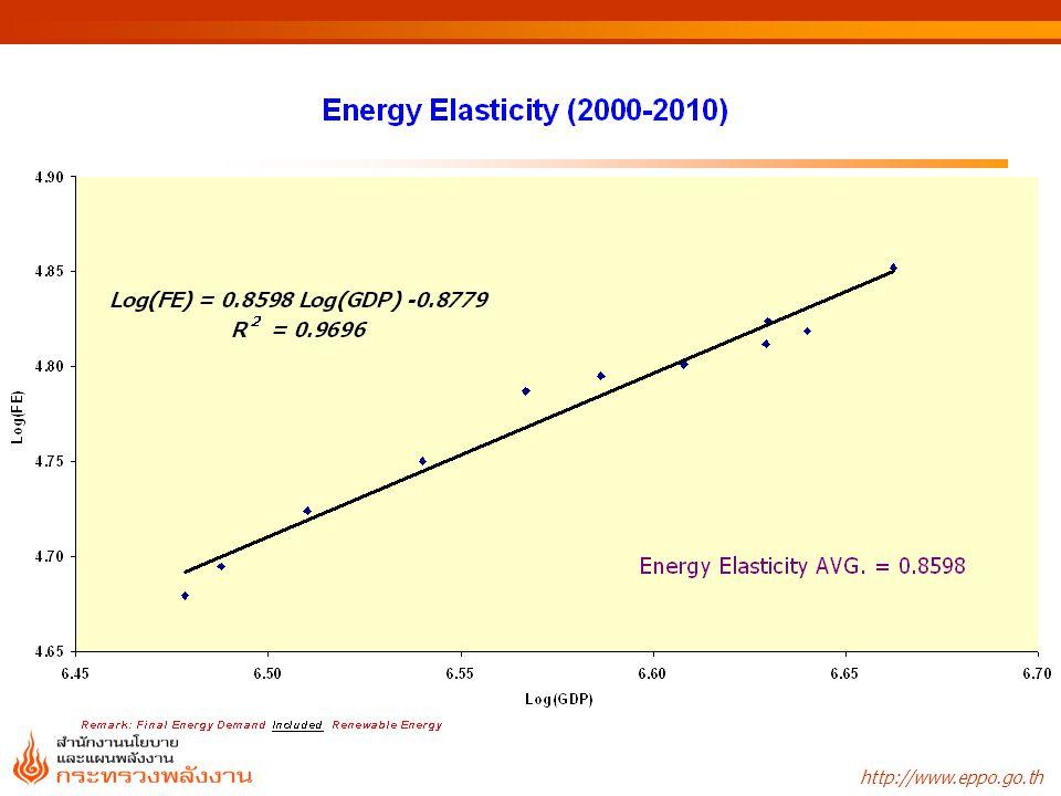 * Remark: Final Energy Demand Excluding Renewable Energy *