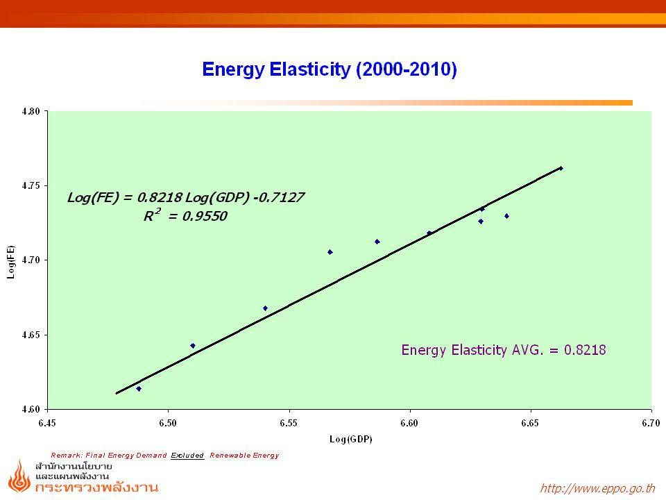 * Remark: Final Energy Demand Including Renewable Energy *