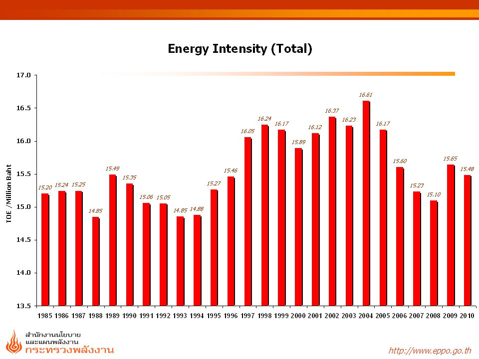 Source: Energy Information Administration