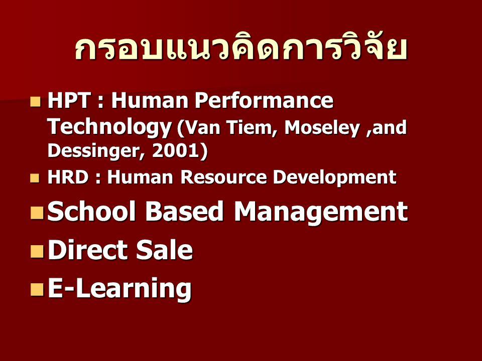 ลำดับขั้นตอนการวิจัย HPT : Human Performance Technology HPT : Human Performance Technology การวิเคราะห์ความสามารถ การวิเคราะห์ความสามารถ การวิเคราะห์สาเหตุ การวิเคราะห์สาเหตุ การออกแบบและการเลือก วิธีการ การออกแบบและการเลือก วิธีการ การผลักดันให้สำเร็จและเกิด การเปลี่ยนแปลง การผลักดันให้สำเร็จและเกิด การเปลี่ยนแปลง การประเมินผล การประเมินผล
