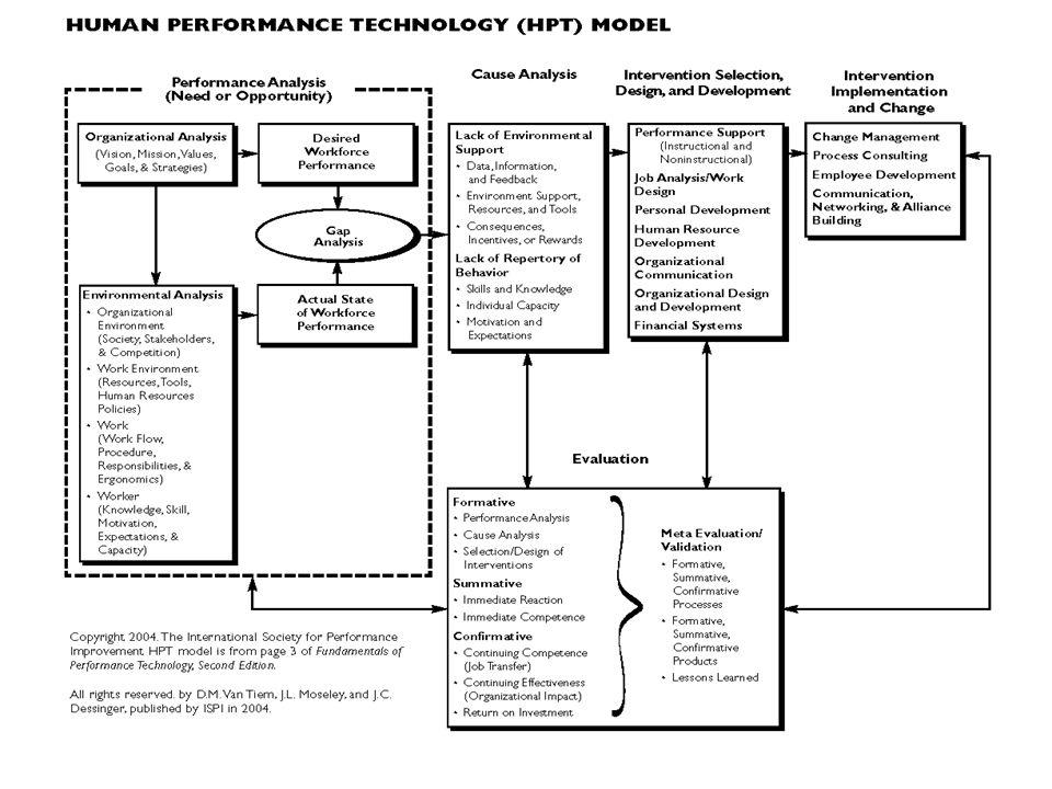 รูปแบบการพัฒนาครูแกนนำ HPT HPT School-Based Management School-Based Management E-Learning E-Learning การ วิเคราะห์ ความสาม ารถ การ วิเคราะห์ ความสาม ารถ การ วิเคราะห์ สาเหตุ การ วิเคราะห์ สาเหตุ การ ออกแบบ เลือก วิธีการ การ ออกแบบ เลือก วิธีการ การ ผลักดัน การ เปลี่ยนแป ลง การ ผลักดัน การ เปลี่ยนแป ลง การประเมินผล ทั้งระบบ การประเมินผล ทั้งระบบ