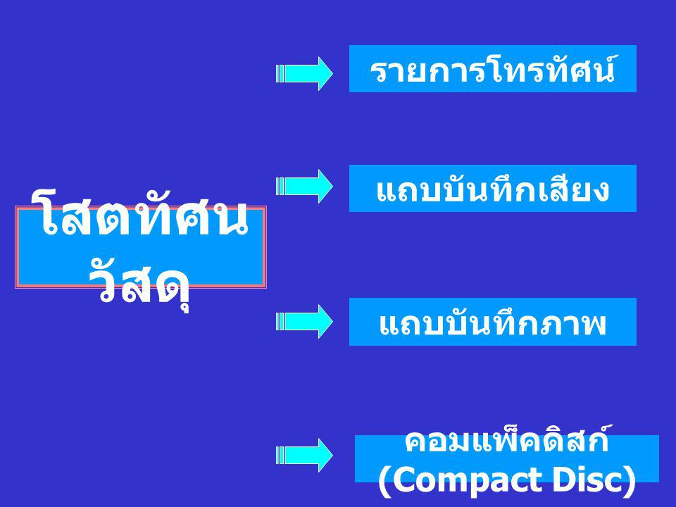 VCD (Video Compact Disc) DVD (Digital Video Disc) แผนที่ (MAP) รูปภาพ (Picture) Models