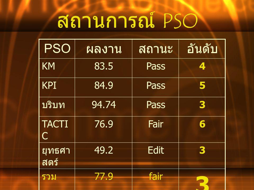 สถานการณ์ K PI อันดับสถานะผลงาน PSO 5Pass87.5KPI ตัวชี้วัด 88 ผ่าน 74 ร้อยละ 84.9 ติดตาม 11 ตัวชี้วัด ได้แก่ คุณภาพชีวิตผู้ป่วย 3 กลุ่มโรค การออกกำลังกายผู้ป่วยและเจ้าหน้าที่ การตรวจสุขภาพเจ้าหน้าที่