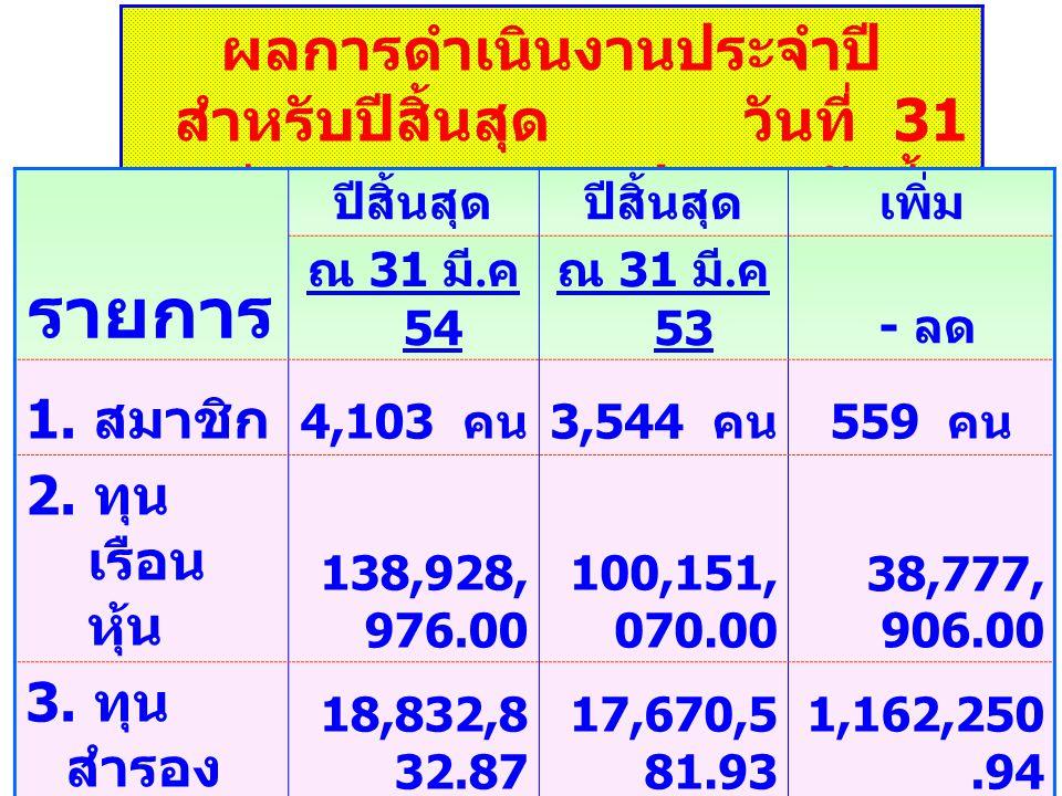 ผลการดำเนินงานประจำปี สำหรับปี สิ้นสุด วันที่ 31 มีนาคม 2554 ปรากฎ ดังนี้ รายการ ปีสิ้นสุด เพิ่ม ณ 31 มี.