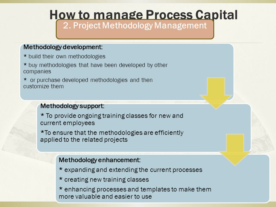 How to manage Organizational Capital An organization must create and internalize its mission, vision and strategies, and which should be understood and accepted by all the employees, customers and partners.