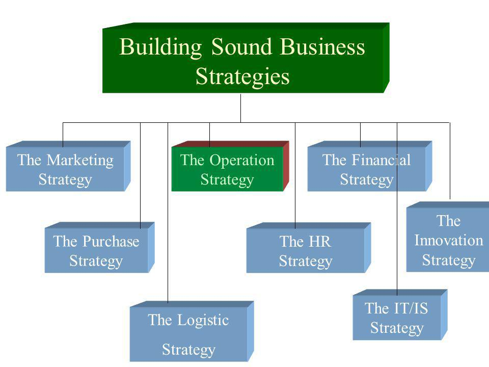 OPERATIONS STRATEGIES MANUFACTURING LOCATION – Internal Production v.
