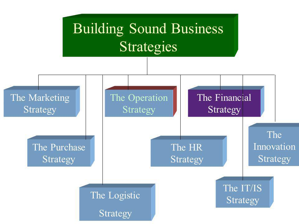 The Financial Strategy The Strategy Sources of Capital The Objectives Optimal Capital Structure Financing and Liquidity